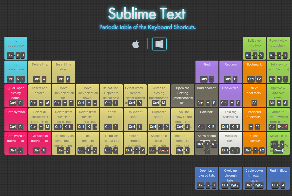 Sublime Text | Periodic table of the ...