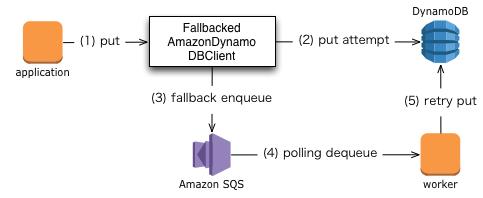 fallbacked-queue