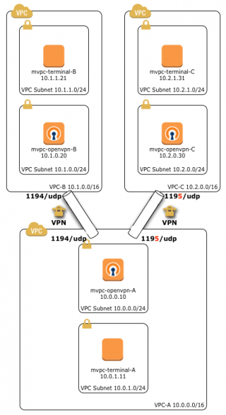 multiple-vpn-connection