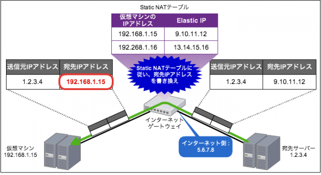 vpc_routing04_2a