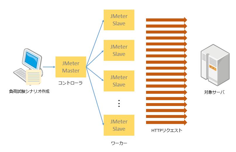 jmeter-000