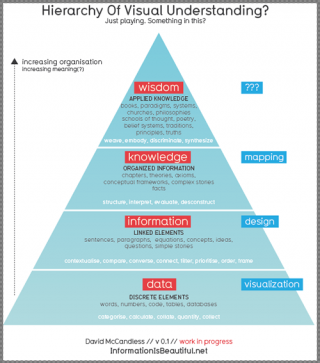 hierarchy_of_visual_understanding
