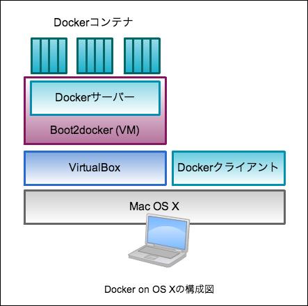 docker-on-osx-1