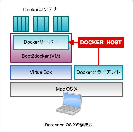 docker-on-osx-2