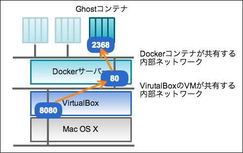 docker-on-osx-network