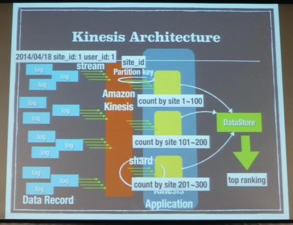 kinesis-01