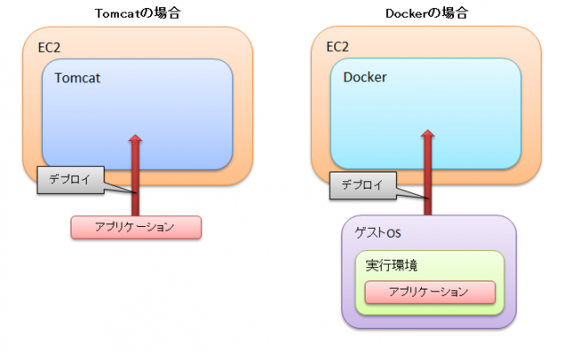 docker-image