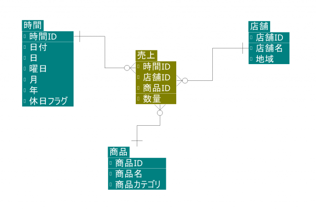 redshift_star_schema201405011440