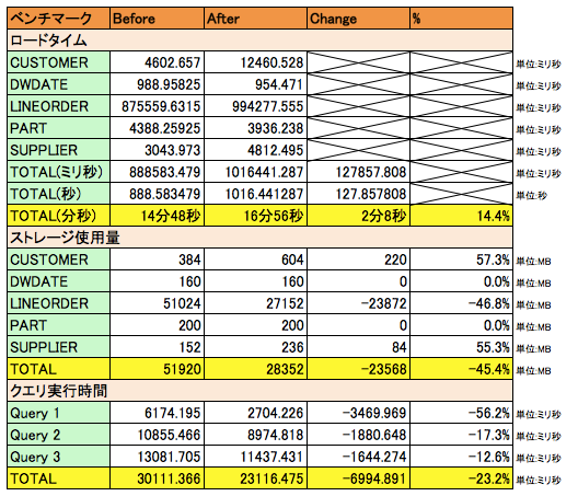 benchmark-after3