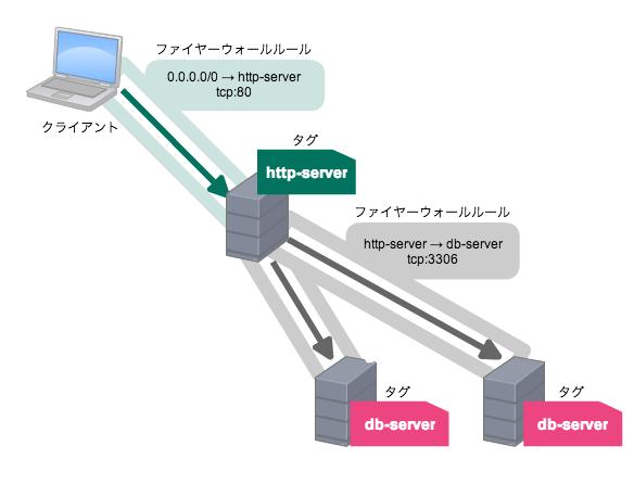 gce-firewall02