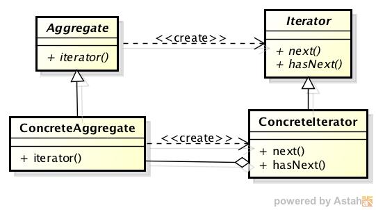 class_diagram_iterator