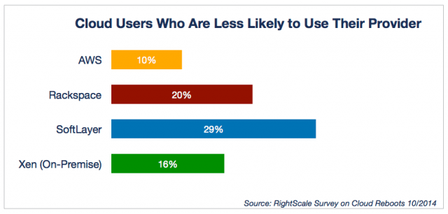 Cloud Users Who Are Less Likely to Use Their Provider