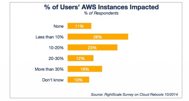 Percent of Users AWS Instances Impacted_0