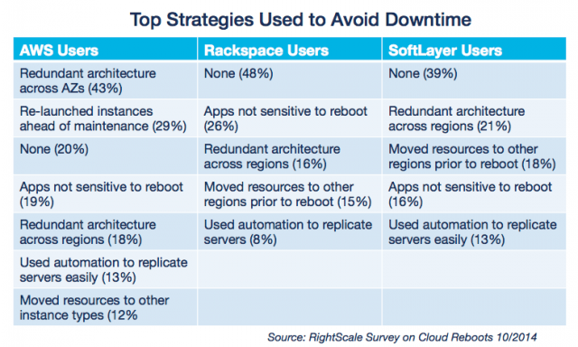 Top Strategies Used to Avoid Downtime