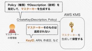 マスターキーの作成API