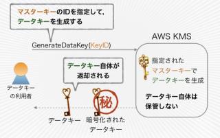 データキーの生成API