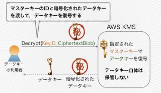 データキーの復号API