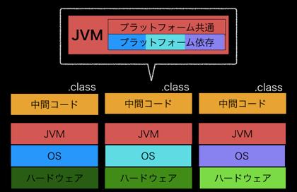 JVMのイメージ