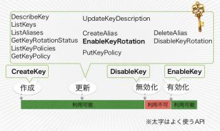 マスターキーの管理操作に対応するKMS API
