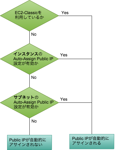 Auto-Assign Public IP設定の適用