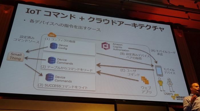 aws-summit-tokyo-2015-iot-bigdata-usa-07