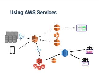 AWSを中心に組み合わせたデータ分析基板