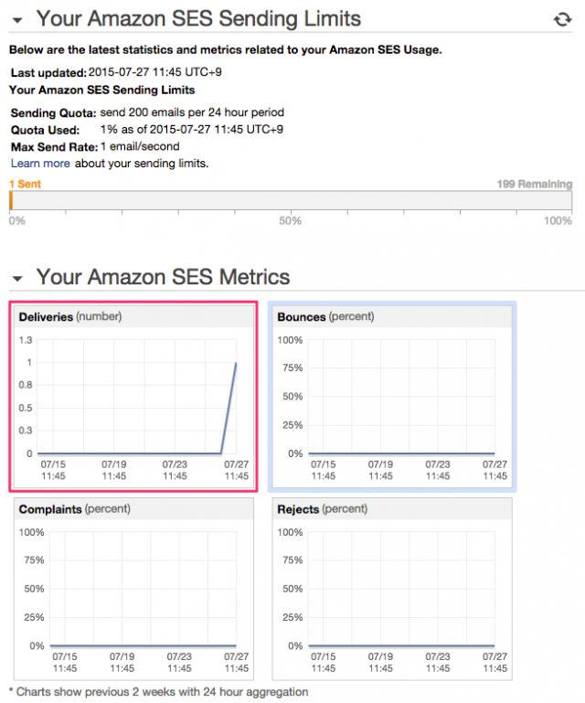 ses-deliveries-metrics