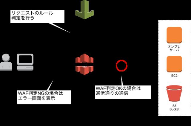 AWS-WAF-Diagaram-4