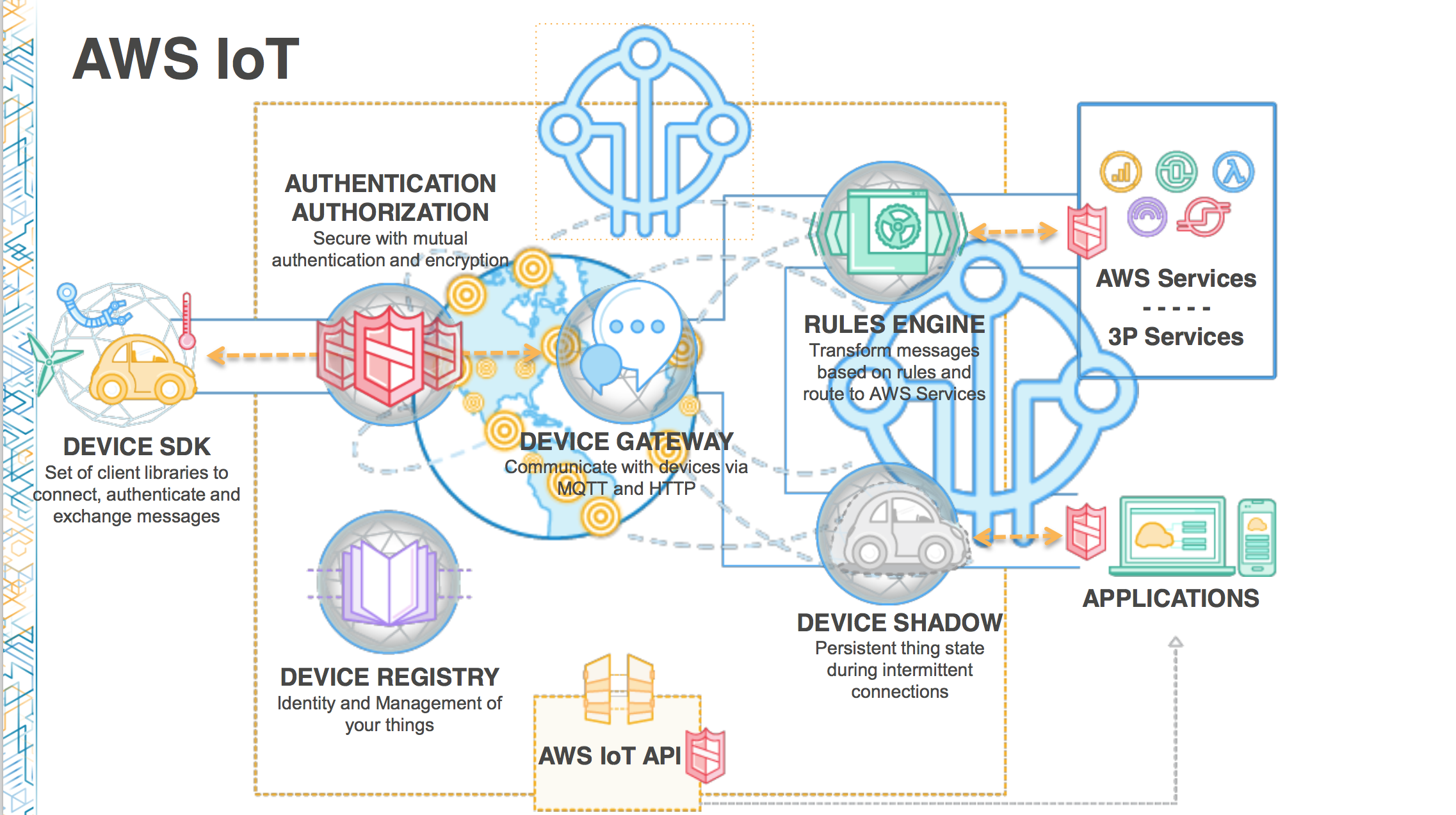 Mbl205 aws iot reinvent developers io for Architecture iot