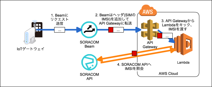 beam-auth01