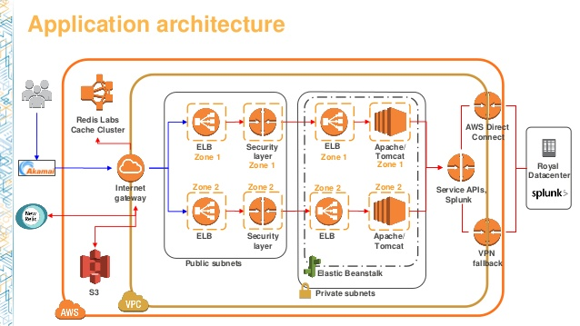dvo201-scaling-your-web-applications-with-aws-elastic-beanstalk-33-638