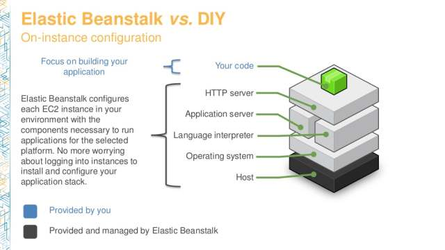 dvo201-scaling-your-web-applications-with-aws-elastic-beanstalk-4-1024