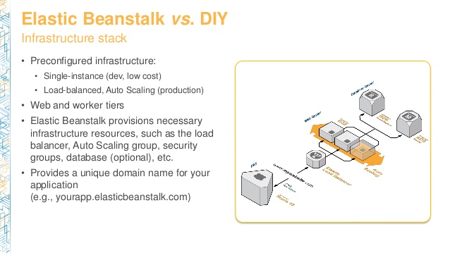 dvo201-scaling-your-web-applications-with-aws-elastic-beanstalk-5-638
