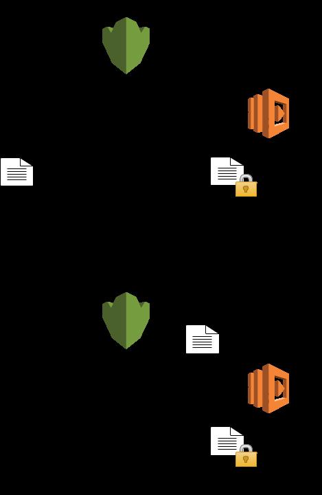 decrypt-sensitive-data-with-kms-on-lambda-invocation