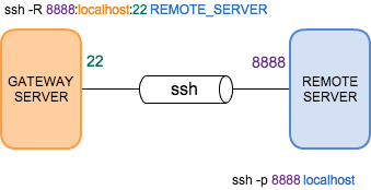 remote port forwarding