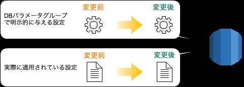 DB設定値の構成管理
