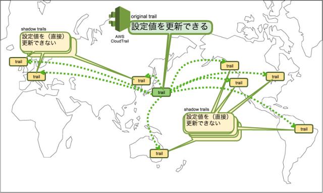 CloudTrailの全リージョン有効化設定によるtrailの特徴