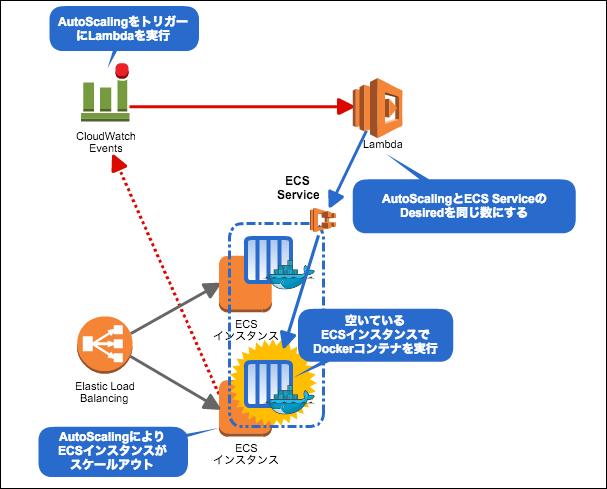 ecs-cloudwach-events-0