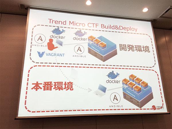 Trend Micro CTF Build & Deploy