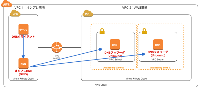 direct-connect-dns-2