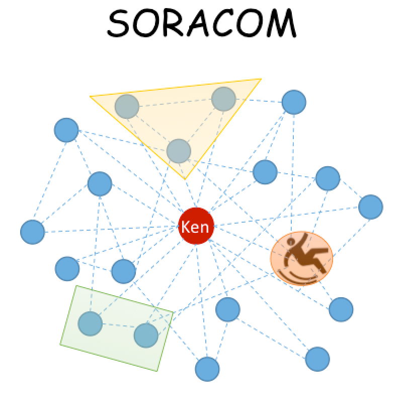 team-soracom