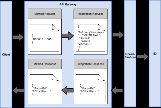 api-gateway-aws-service-proxy