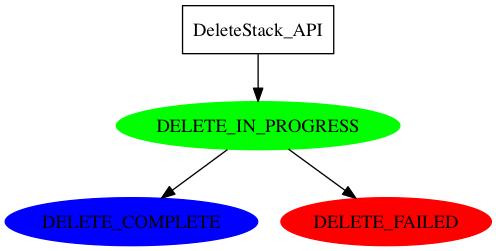 cfn-delete-stack