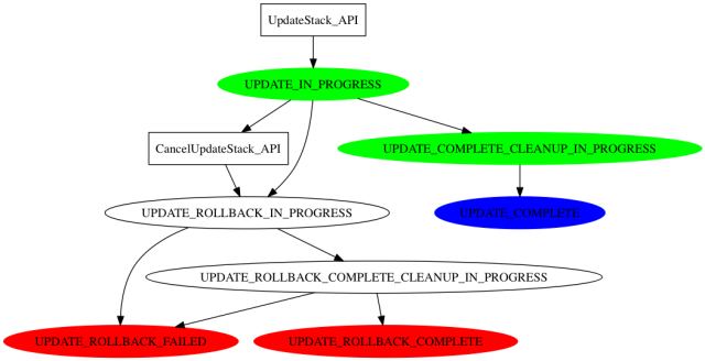 cfn-update-stack