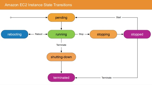 aws-ec2-state-change