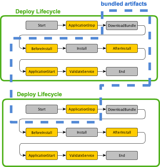 codedeploy-bundle-and-lifecycle
