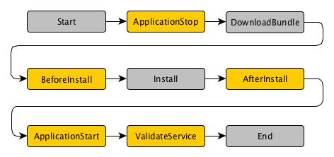 codedeploy_app_hooks