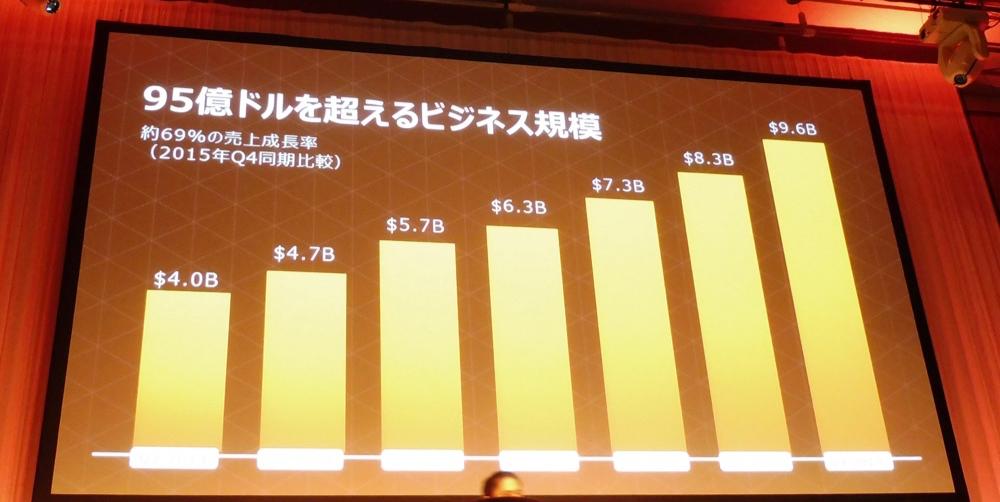 aws-summit-tokyo-2016-keynote_18