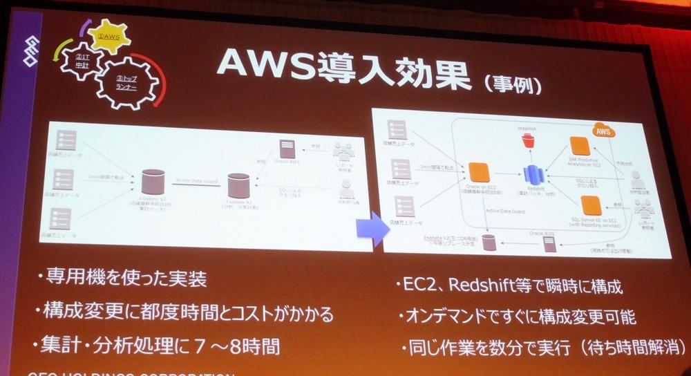 aws-summit-tokyo-2016-keynote_37