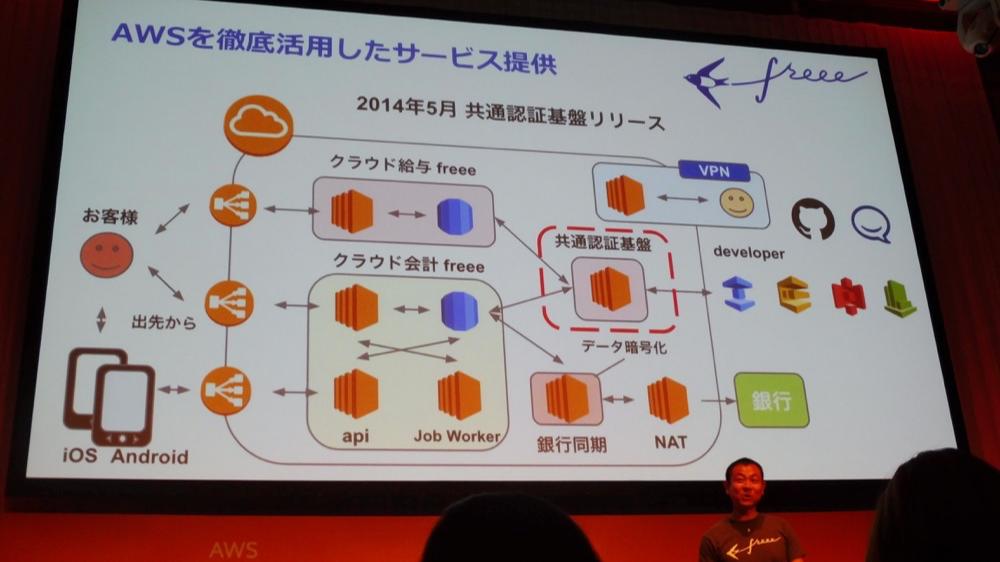 aws-summit-tokyo-2016-keynote_67